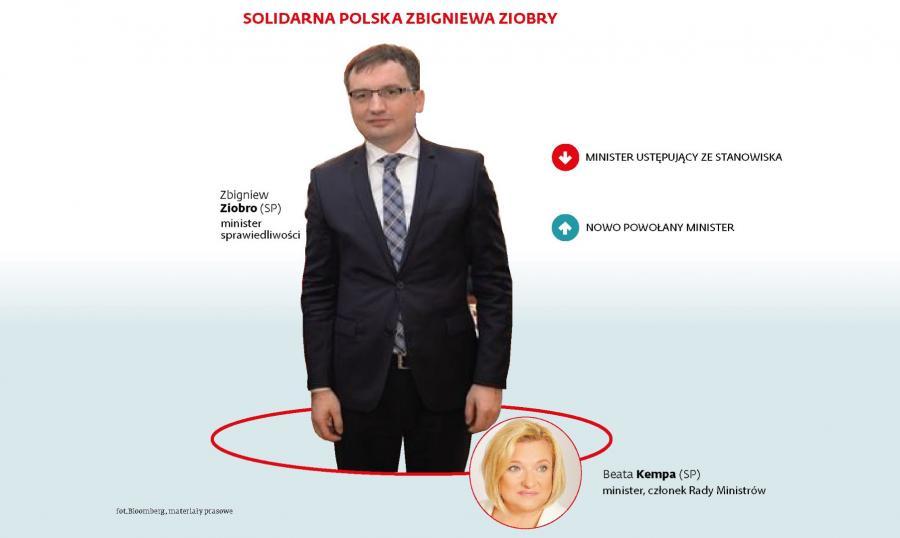 Solidarna Polska Zbigniewa Ziobry