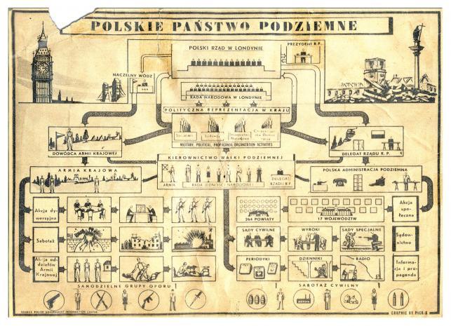 Schemat organizacyjny państwa podziemnego przygotowany przez władze emigracyjne