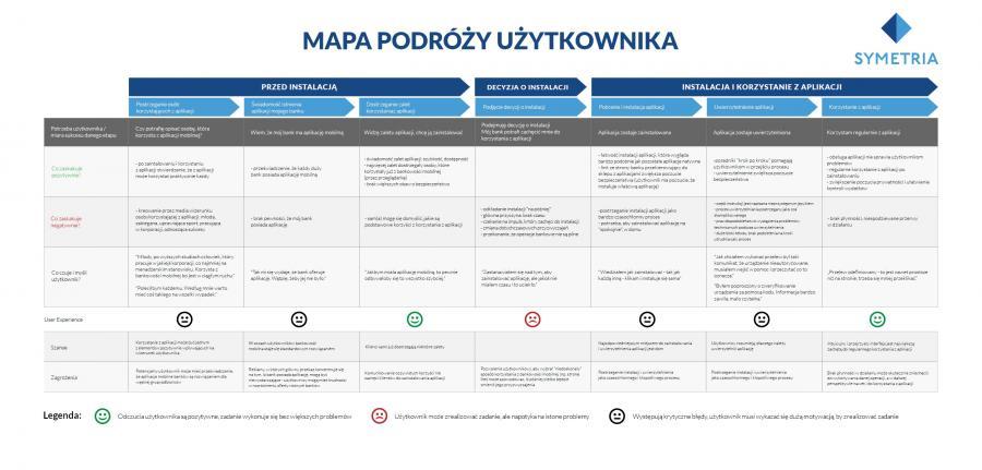 Mapa podróży użytkownika bankowości mobilnej