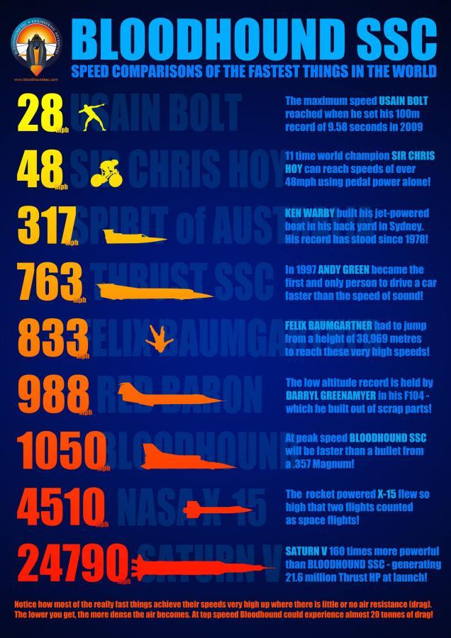 Bloodhound SSC kontra inne rekordy prędkości