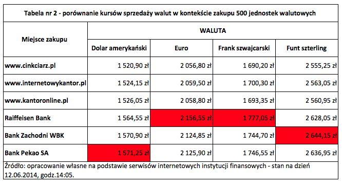 Jak wymieniać waluty? Tabela 2