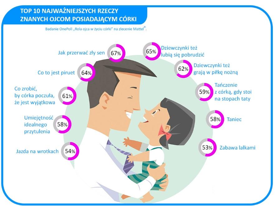 Jakimi ojcami są Polacy?